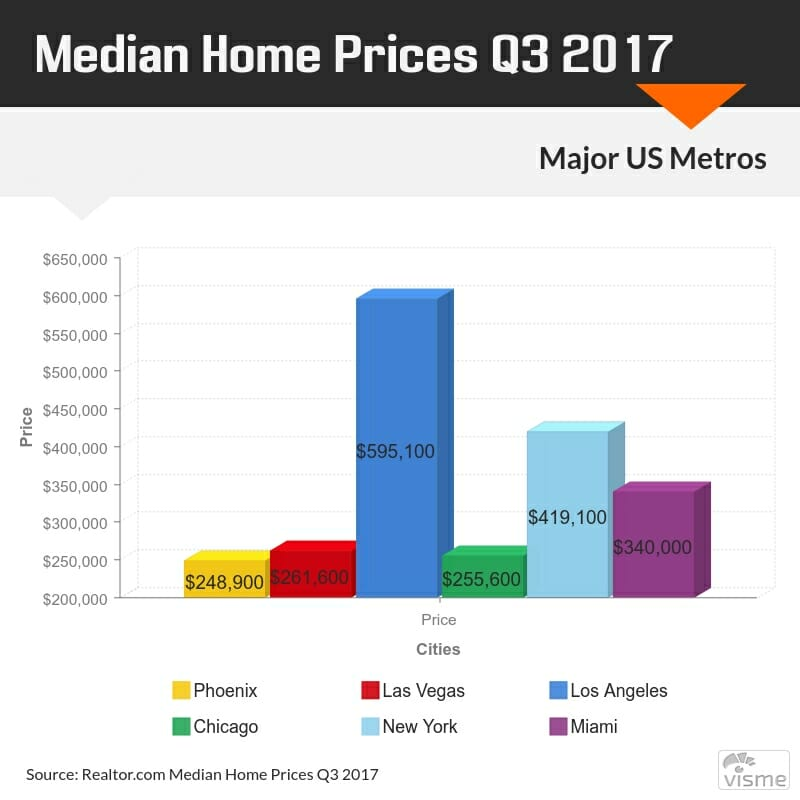 moving to phoenix home prices