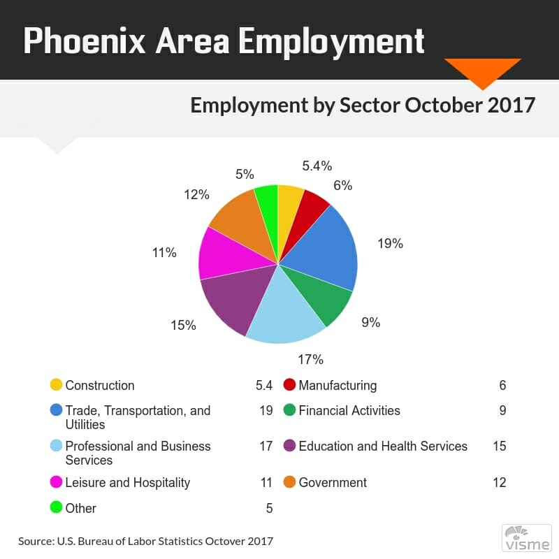 moving to phoenix Employment data