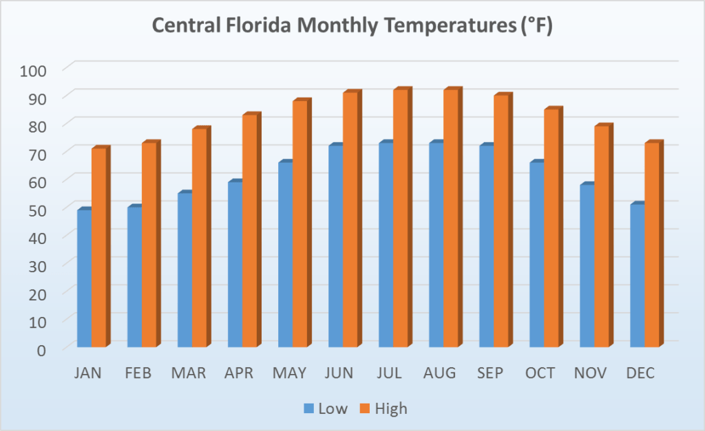 Temperature in Florida